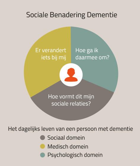 Sociale Benadering Dementie