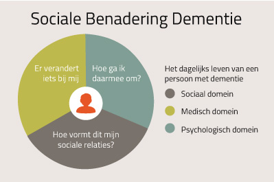 SocialeBenaderingDementie